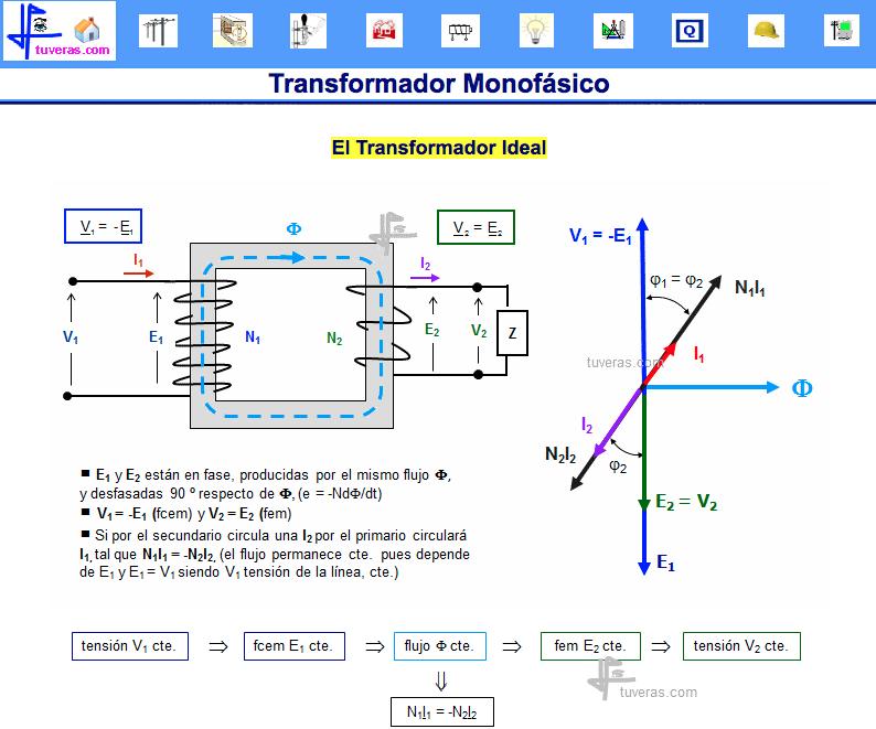 http://www.tuveras.com/transformador/eltransformador_ideal.htm